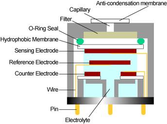 EC_Sensor