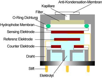EC_Sensor_de